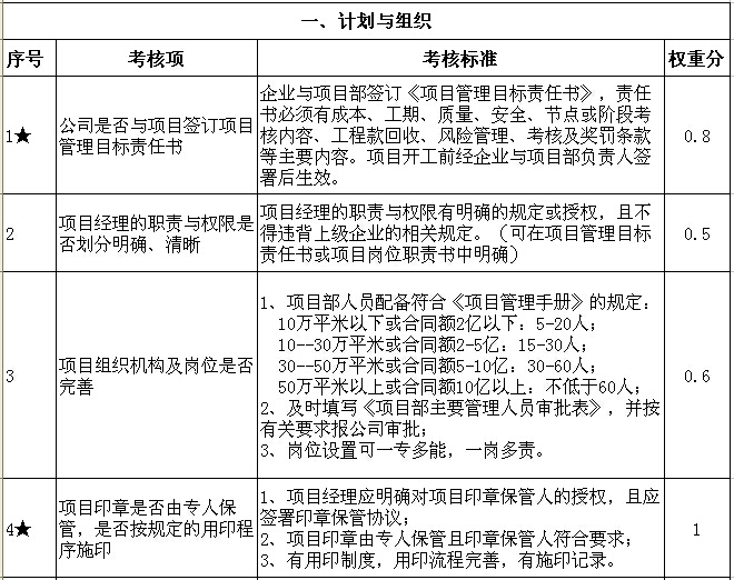 项目层面项目管理达标考核标准(直接套用)