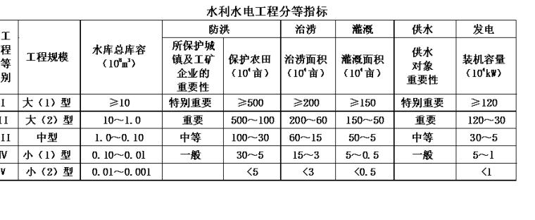 水利工程造价计价与控制_2