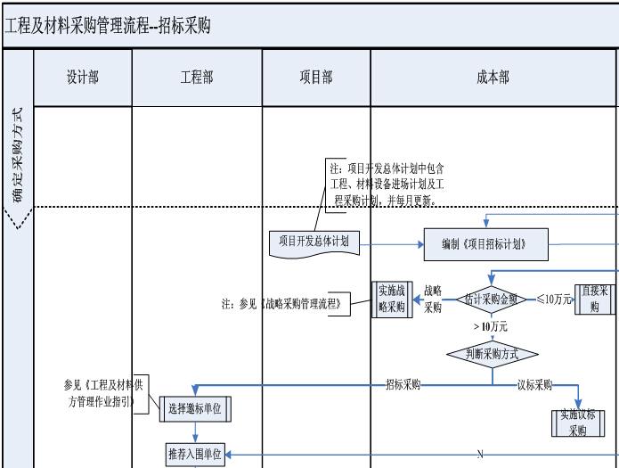 工程及材料设备采购管理流程(附表格)