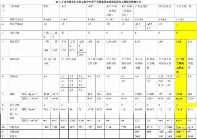 地下车库最优设计总结!!_54