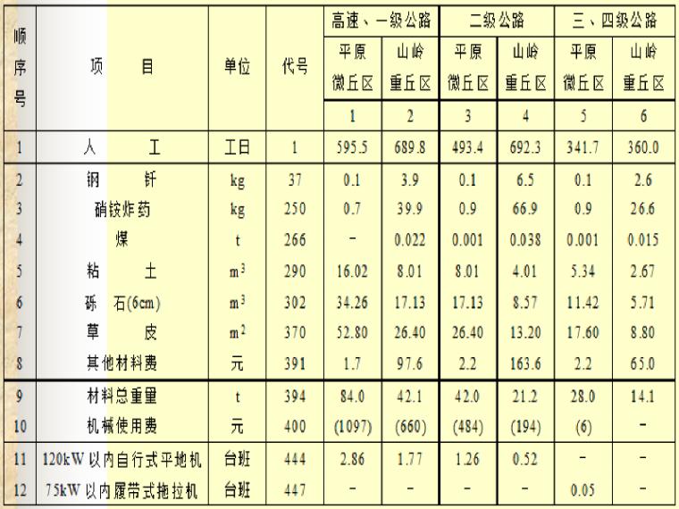 河北省概算定额2018资料下载-公路工程概算定额讲义总结(24页)