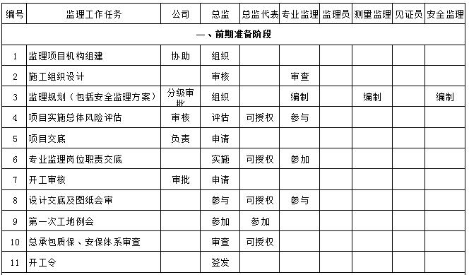 监理工作职责分配一览表,职责划分明明白白!