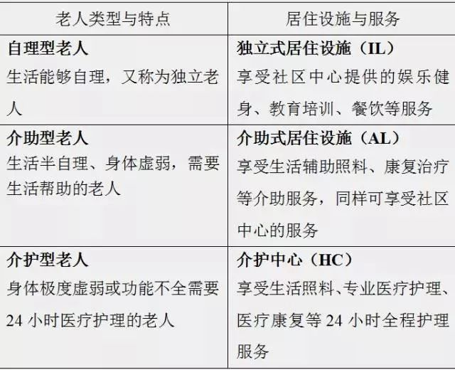 持续照料型养老社区CCRC_2
