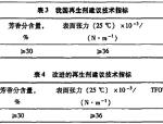 生物型沥青再生剂性能研究