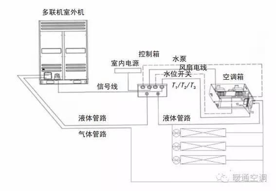 多联机在大空间空调系统中的应用