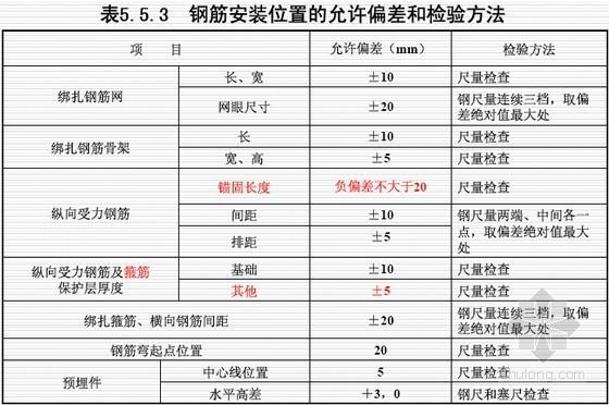 GB50204-2015《混凝土结构工程施工质量验收规范》解读讲义(134页)