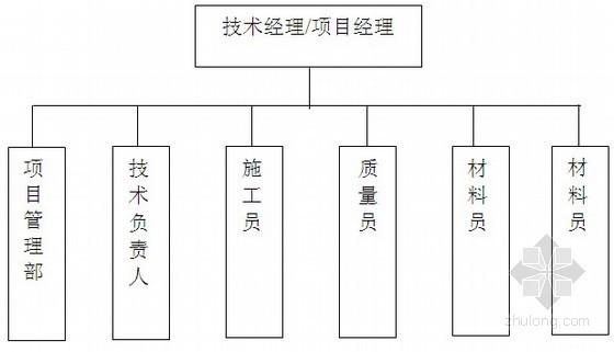 [陕西]某学院建筑群智能化系统施工方案
