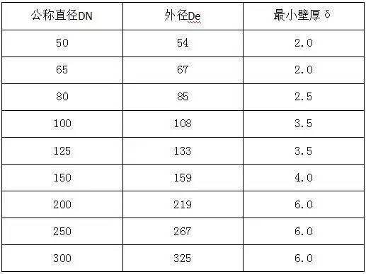 水电工程材料进场验收标准大全_11