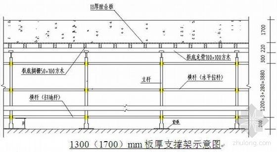 某工程地下室超大(超重)模板及支撑架施工技术交底