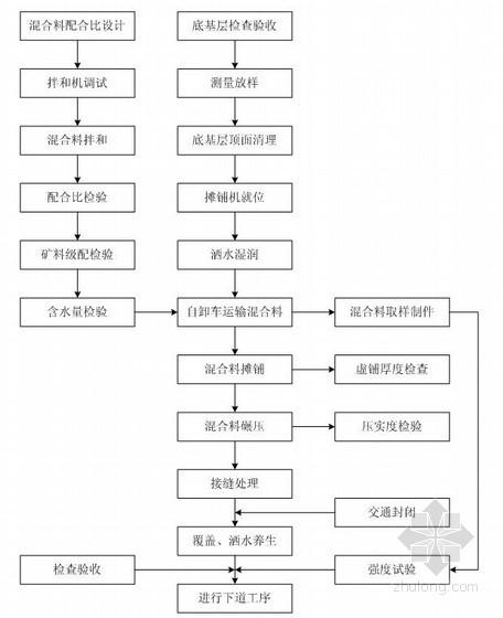 [广西]高速公路工程路面安全施工专项方案