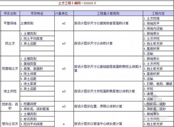 2013版建设工程量清单计价规范规则汇编(全套EXCEL)