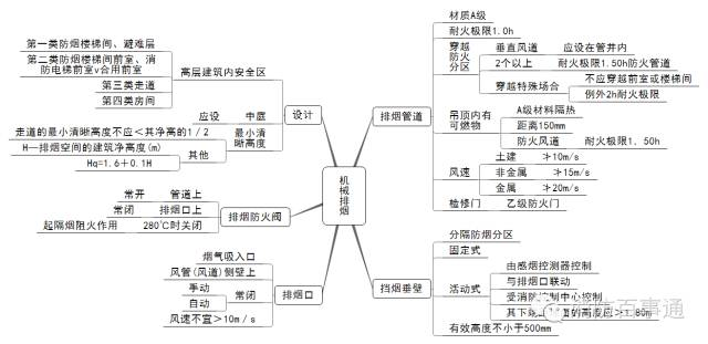 注册消防工程师这22张知识体系导图必须熟记于心!_13