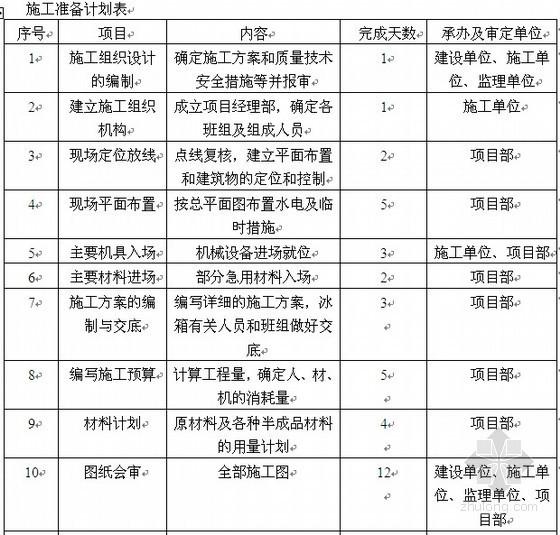 [毕业设计]西安某小学教学楼施工工程投标书(69页)