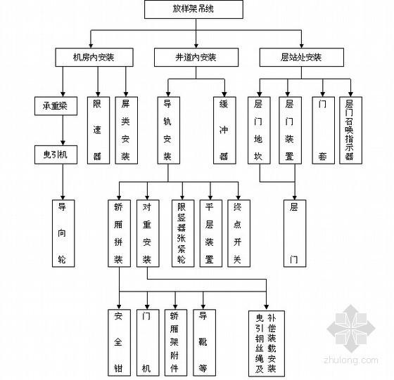 [上海]大型商业办公塔楼电梯工程施工方案57页(鲁班奖)