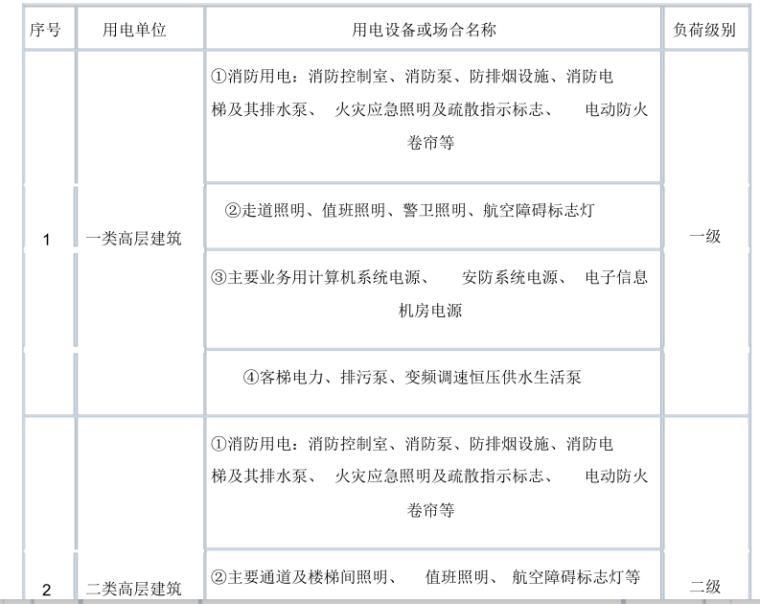 新各类负荷分级明细表(含人防负荷分级)
