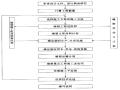 隧道工程课件12(隧道施工组织设计与施工管理)
