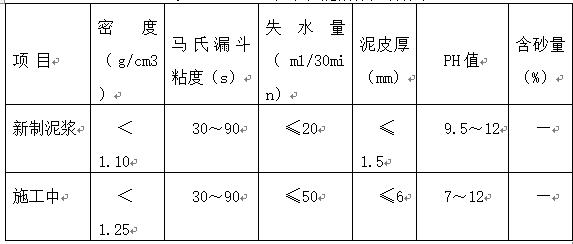 水库防渗工程施工方案Word版(共44页)_2