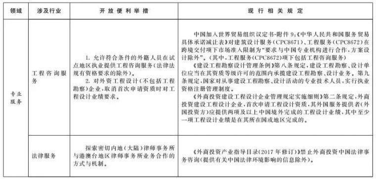 北京和雄安新区列为服贸试点,工程咨询行业迎来重大变革!_5