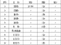 浆砌片石护坡方案Word版(共16页)