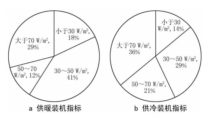 集中型热泵系统关键设计参数怎样确定_2