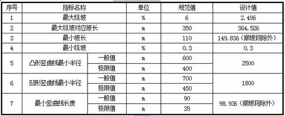 [湖南]30米宽四市政道路全套图纸车道173张附桥子杭州棠v市政图纸图片