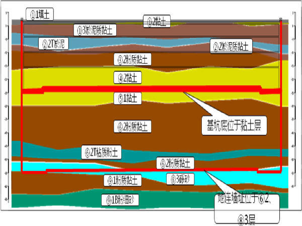 宁波市地铁车站深基坑开挖与支护专项施工方案