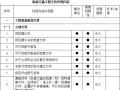地铁工程资料管理标准化(word,263页)
