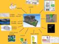 BIM技术融入设计院技术管理工作思路初探