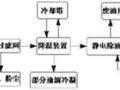 定型机废气净化回收之静电油烟净化器工艺