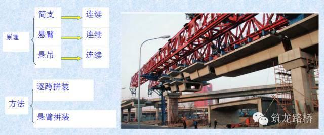 装配式桥梁施工技术_29