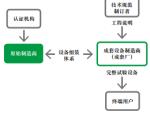 IEC61439标准的重大改进