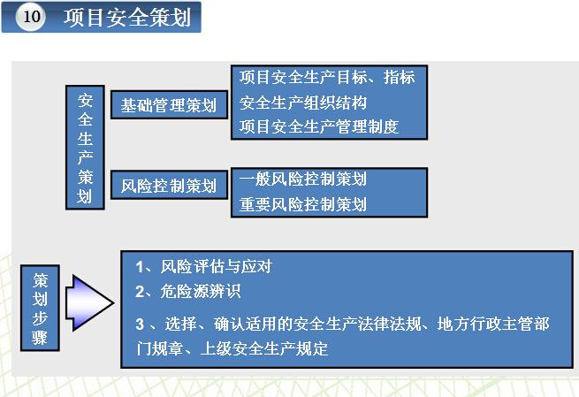 知名企业安全生产管理手册解读(图文并茂)_7