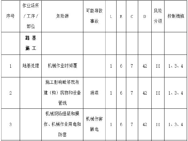 铁路施工安全风险(危险)源评价表