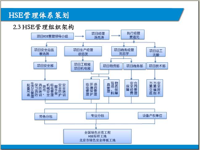 [北京]某地块建设项目总承包工程HSE策划(图文丰富)