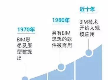 2019年了,BIM能成功落地吗?_4
