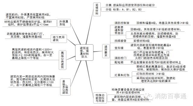 注册消防工程师这22张知识体系导图必须熟记于心!_7