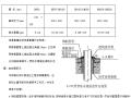 石家庄昌黎文化中心项目机电全套施工方案(2019)