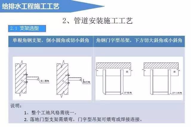 给排水工程施工工艺(图文详解说明)