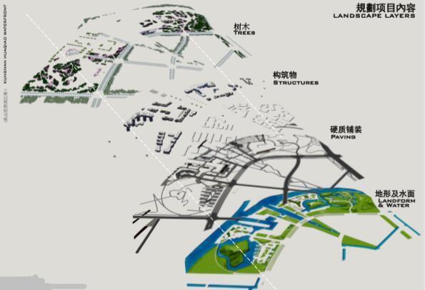 昆山花桥滨江带景观规划设计方案-规划项目内容