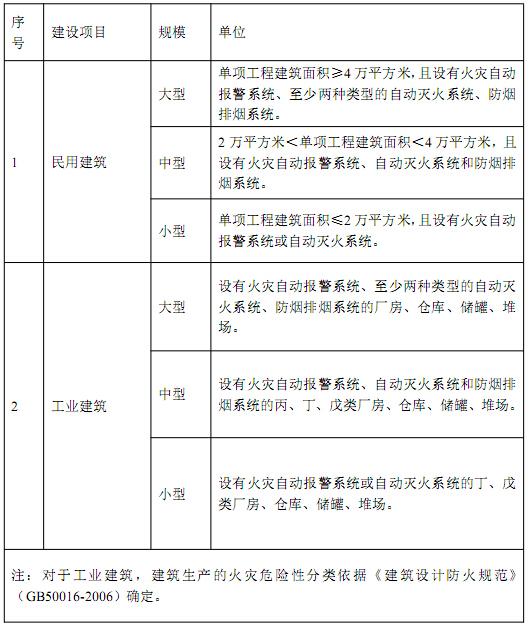 消防设施工程专项设计项目规模划分表