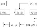 CFG桩基础施工组织设计方案