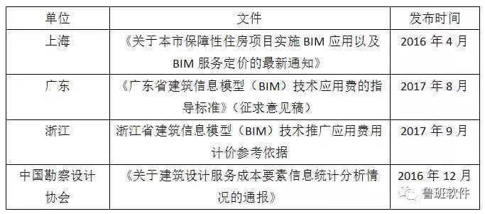 目前国内BIM收费标准一览,工程人必看!!