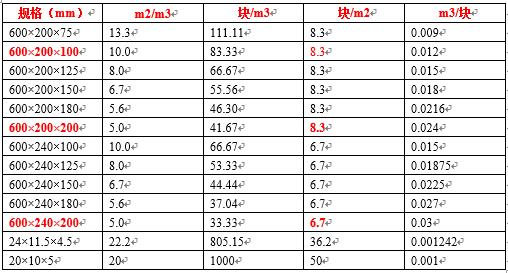 砖砌块常用规格一览表