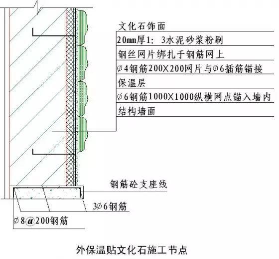 干挂石材、湿贴文化石、GRC装修施工细节_14