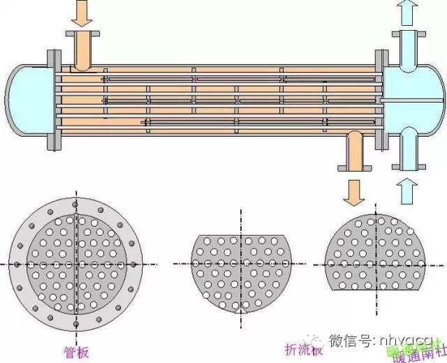 暖通制冷空调各类换热器汇总全面简析_7
