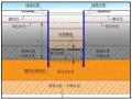 [上海]轨道交通基坑工程车站主体基坑降水方案