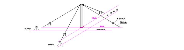 北京CBD新城国际售楼处工程施工组织设计(共41页)
