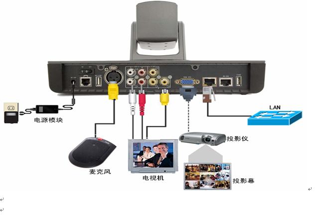 视频会议设备连接图