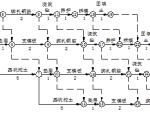 峨眉炼钢厂改造工程施工组织设计(共44页)