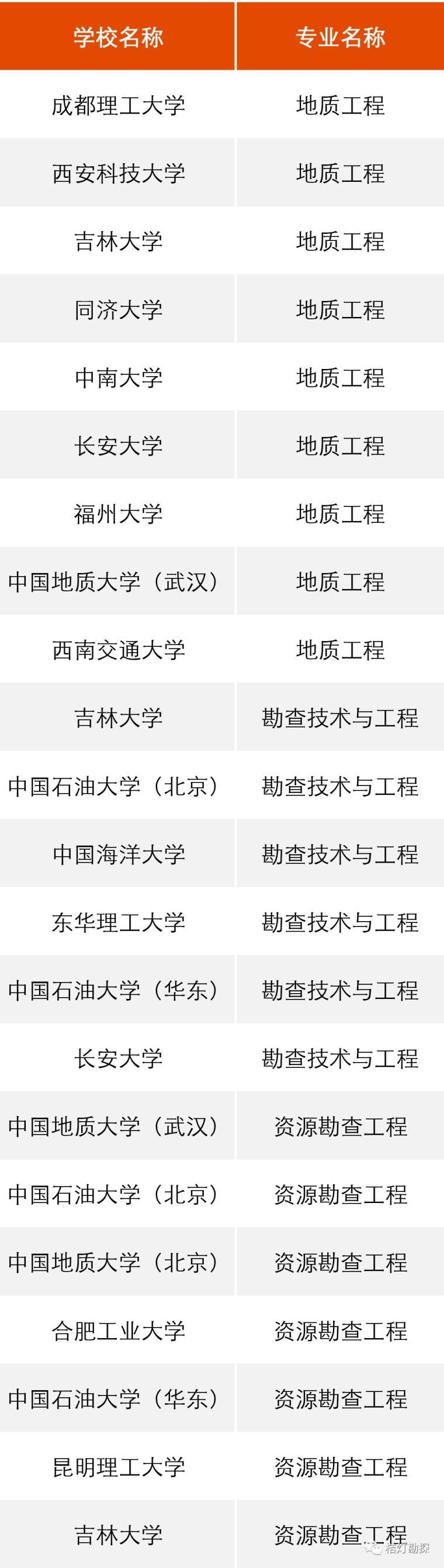 """教育部公布293个地学类工科专业进入全球""""第一方阵""""!_1"""